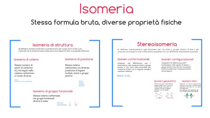 Isomeria By Gabriele Blasi On Prezi