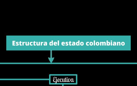 Estructura Del Estado Colombiano By Laura Andrea Sarmiento