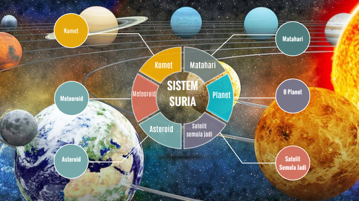 Sistem Suria Sains Tahun 3 Kssr By Michelle Ling On Prezi Next