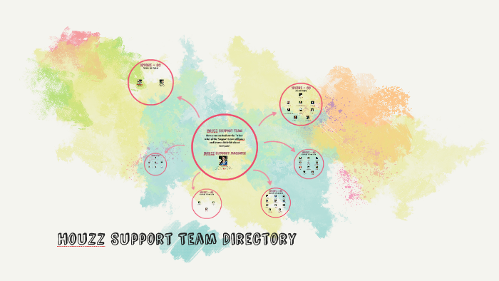 Houzz Support Team Directory By Karolina Bryner