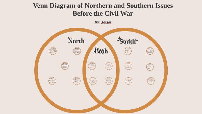 venn diagram of northern and southern issues before the civi by j  flores  on prezi