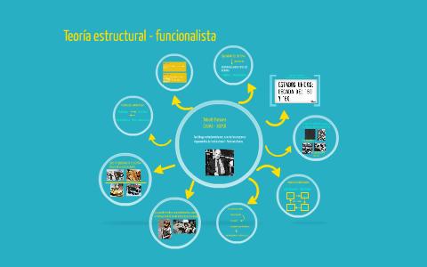 Teoría Estructural Funcionalista By María Soledad Zarzur