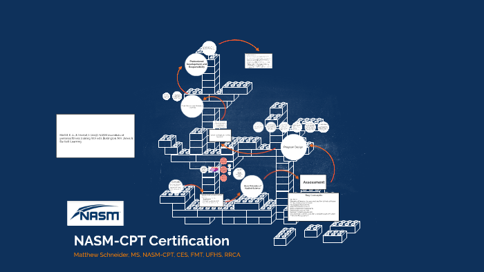 Nasm Cpt Certification By Prezi User On Prezi