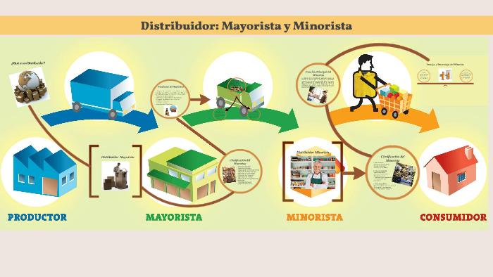Resultado de imagen para mayoristas, minoristas, distribuidores