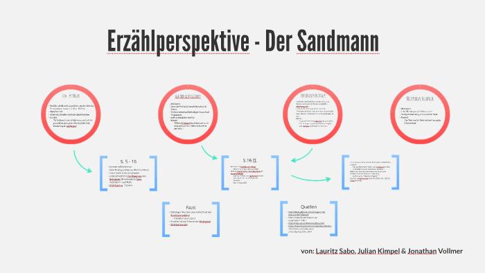 Der Sandmann 3 0 By Lauritz Sabo