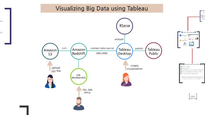 Visualizing Big Data using Tableau by Kaotip Tantivaravong