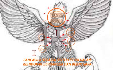 Copy Of Pancasila Sebagai Sistem Etika Dalam Kehidupan Berbangsa Dan