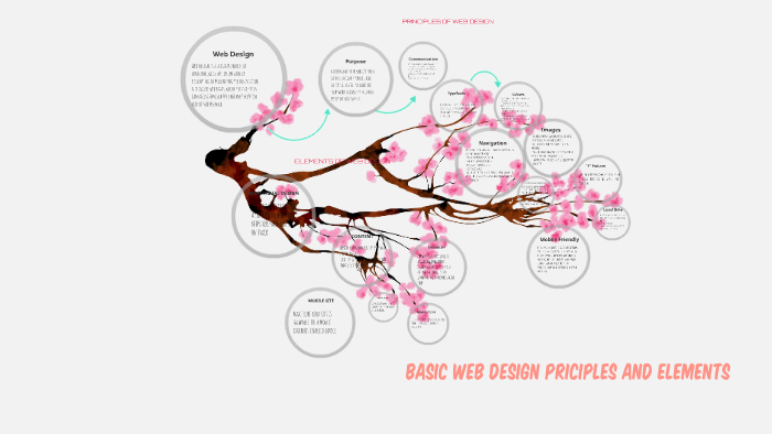 Basic Web Design Principles And Elements Empowerment By Roque R Bueno Jr