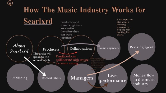 Unit 216 How The Music Industry Works For Scarlord by Mason