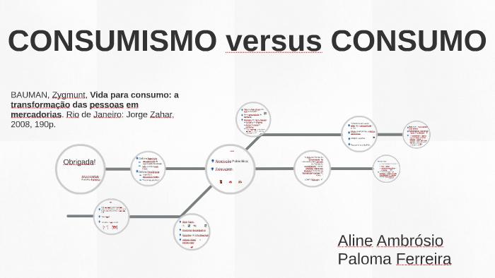 CONSUMISMO versus CONSUMO by Paloma Ferreira on Prezi