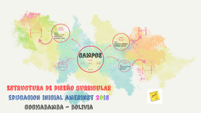 Estructura De Diseño Curricular By Valeria Pardo Arancibia