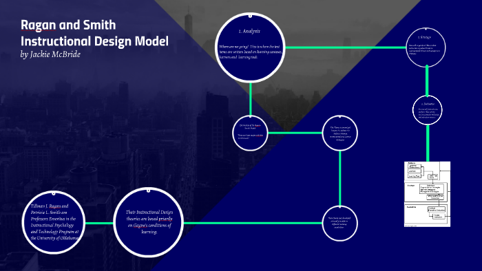 Ragan And Smith Instructional Design Model By Jacqueline Mcbride