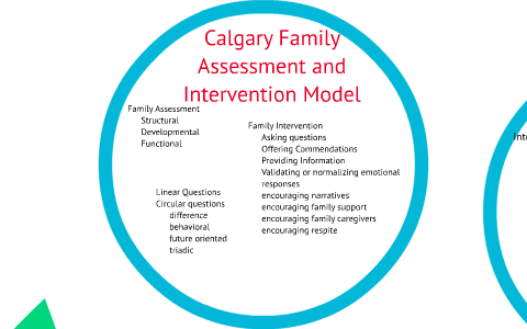 what is the calgary family assessment model