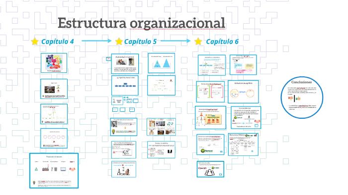 Estructura Organizacional By Maria Robles On Prezi