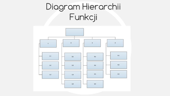 Diagram Hierarchii Funkcji By Kamil Jargot On Prezi