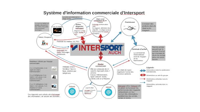 Système on by commerciale florian tisne d'information Prezi QrdtCsh