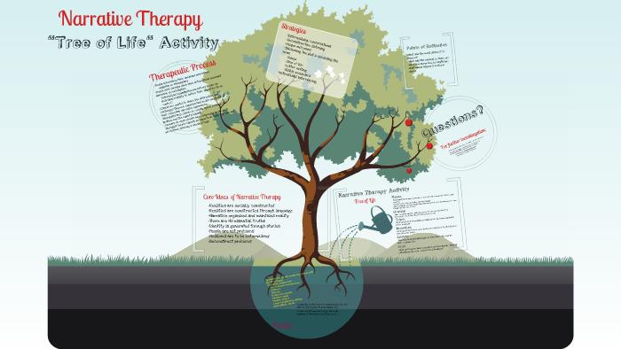 Copy of Narrative Therapy- Tree of Life Activity by Ariana