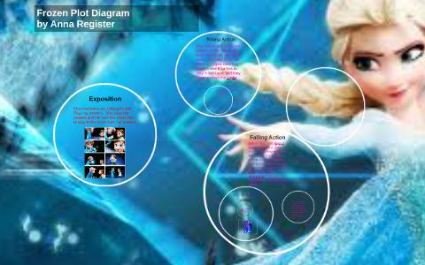 Plot Diagram Of Frozen Data Wiring Diagram