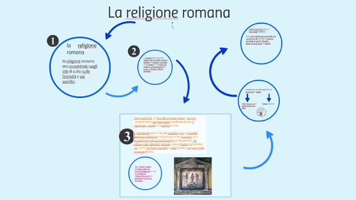 Il Calendario Romano Riassunto.La Religione Romana Riassunto By Aris Cera On Prezi