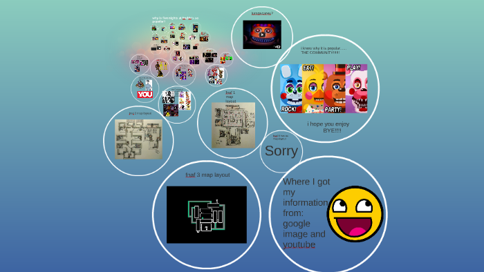 why is five nights at freddy's so popular by Declan oakley on Prezi