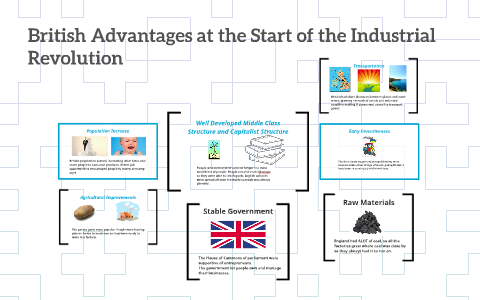 British Advantages At The Start Of The Industrial Revolution By