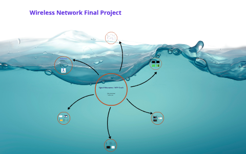 Wireless Network Final Project by Mayra Lucchesi on Prezi