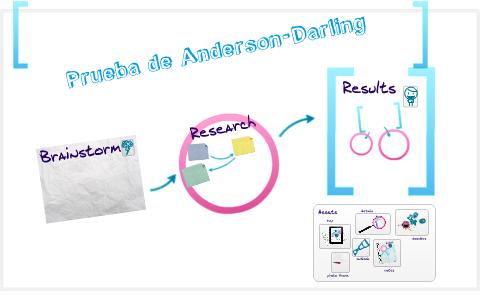 Prueba Anderson Darling