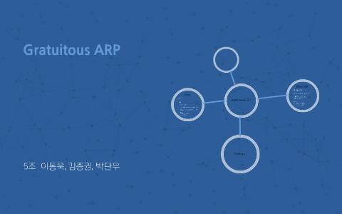 Gratuitous ARP by kim jong kwon on Prezi