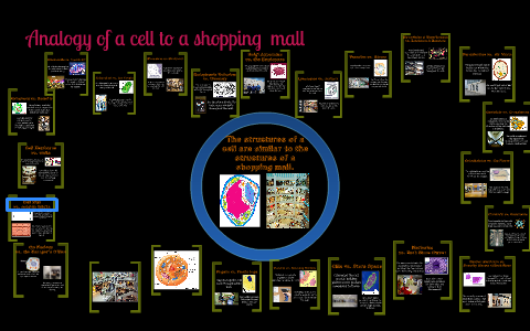 Analogy Of A Cell To A Shopping Mall By Brytani Lang On Prezi