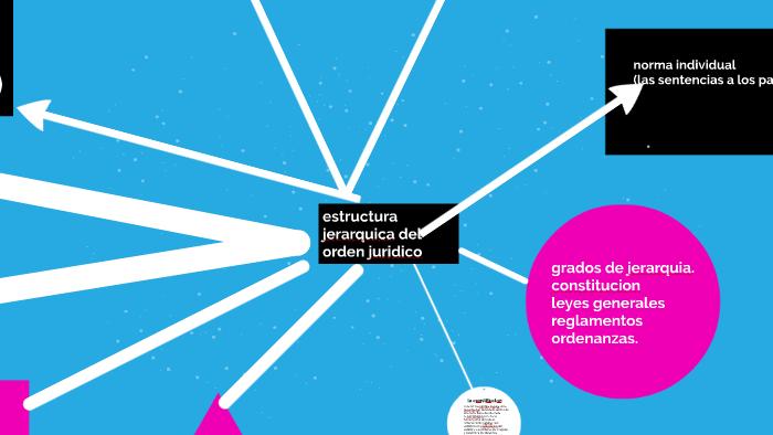 Estructura Jerarquica Del Orden Juridico By Oscarlin Lucena