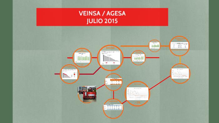 VEINSA / AGESA by Max Soto on Prezi
