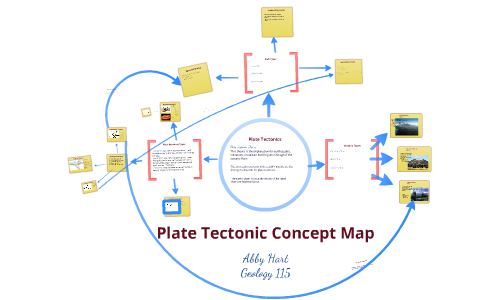 Plate Tectonic Concept Map By Abby Hart On Prezi