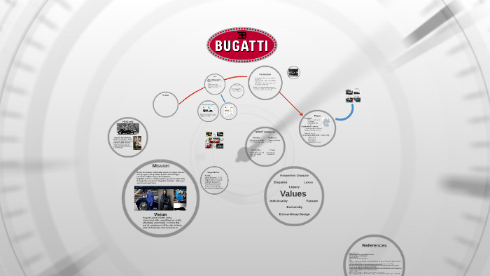 new product 9a194 4c5c0 Bugatti by on Prezi