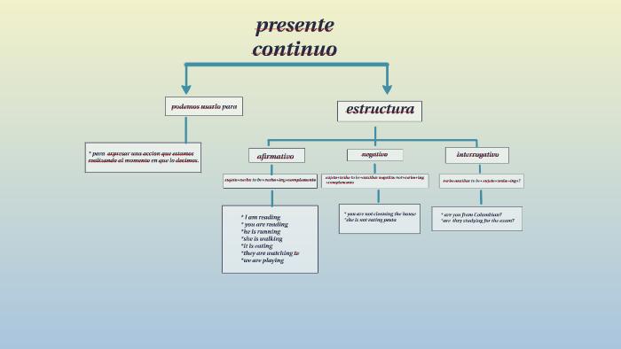 Mapa Conceptual Presente Continuo By Prezi User On Prezi