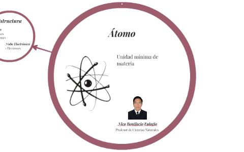 átomo By Nico Bonifacio Eulogio On Prezi