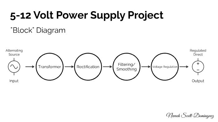 Block Diagram by Nevaeh Scott-Dominguez on Prezi Next on