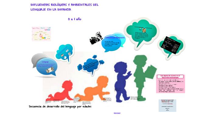 influencias biolÓgicas y ambientales del lenguaje en la infa byinfluencias biolÓgicas y ambientales del lenguaje en la infa by katherine gamboa on prezi