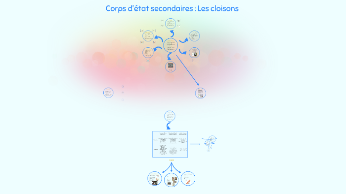 Corps Détat Secondaires Les Cloisons By Denis Dupont On Prezi
