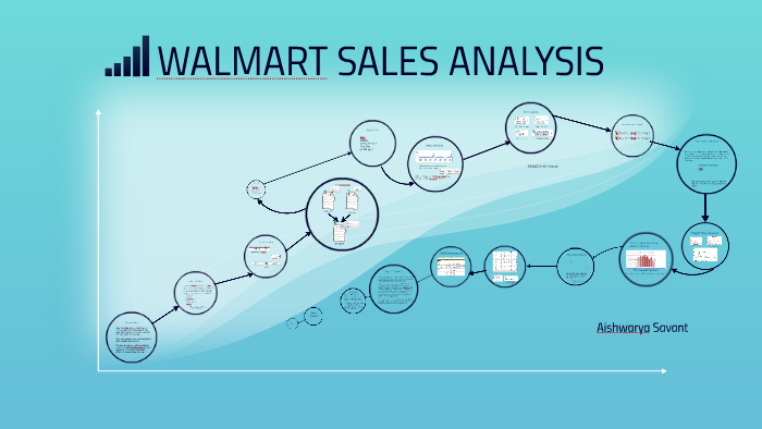 WALMART SALES ANALYSIS by Aishwarya Savant on Prezi