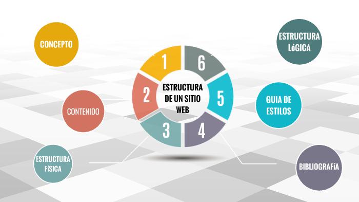 Estructura De Un Sitio Web By Ana Maria Maldonado On Prezi Next