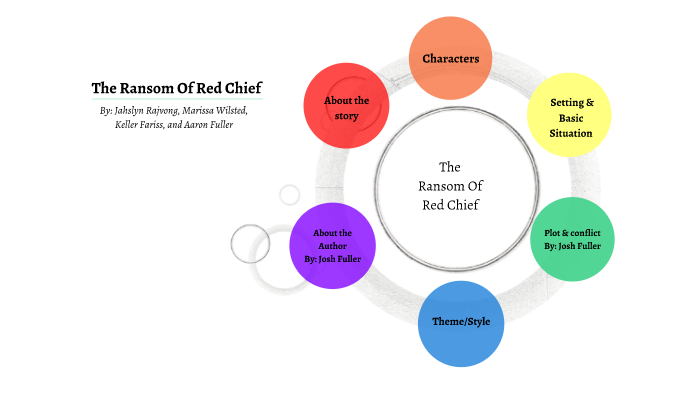 The Ransom Of Red Chief By Jahslyn Rajvong On Prezi Next
