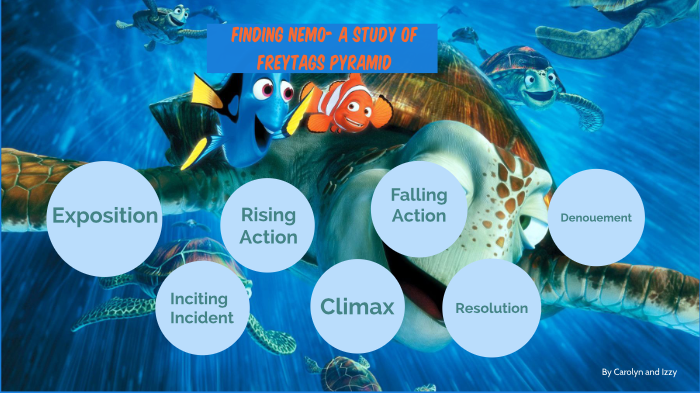 Finding Nemo Freytags Pyramid By Izzy Mahoney On Prezi Next