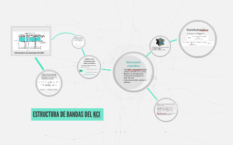 Estructura De Bandas Del Kcl By Hector Collin On Prezi