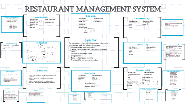 Er Diagram Of Cafeteria - Diagrams Catalogue