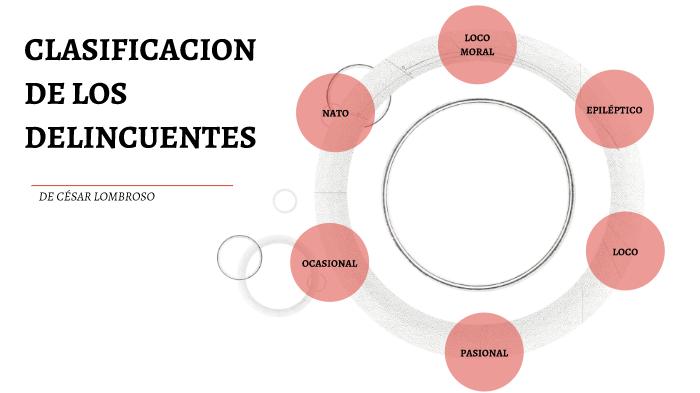 Clasificacion De Los Delincuentes De Cesar Lombroso By Ricardo Fletes