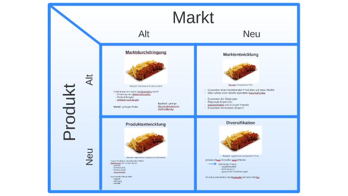 Strategien Fur Grunder Nach Der Produkt Markt