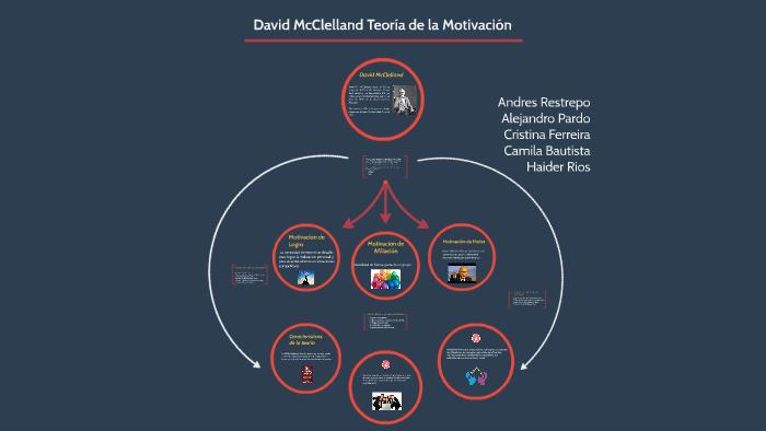David Mcclelland Teoría De La Motivación By Camila Bautista