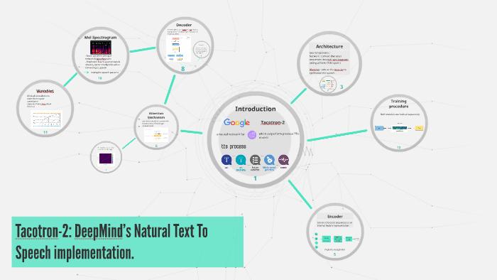 Tacotron-2: DeepMind's Natural Text To Speech implementation