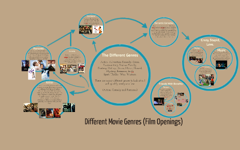 Different Movie Genres By Ashleigh Weir On Prezi