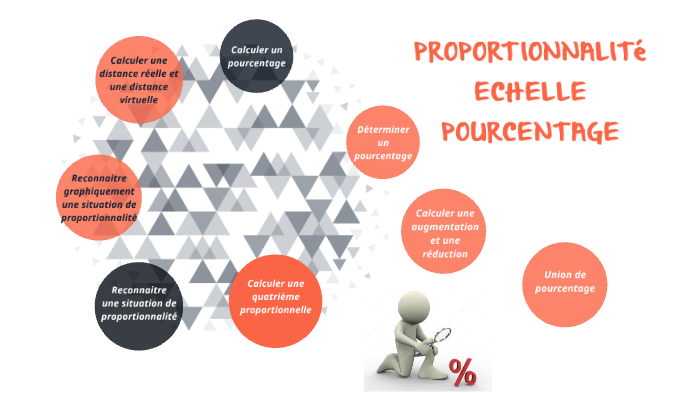 Proportionnalite Echelle Pourcentage By Astrid Brunet On